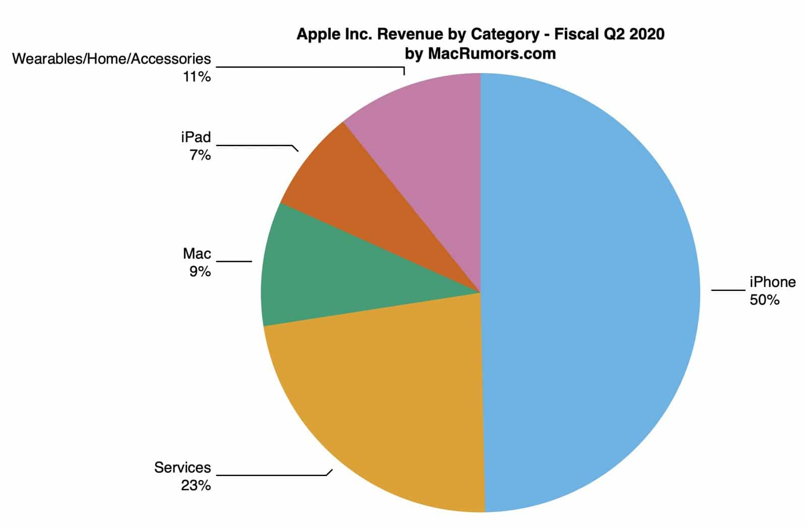 Apple Q2 earnings