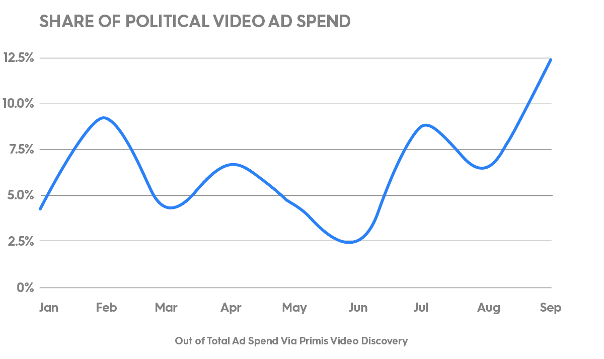 2020 political ad spend share