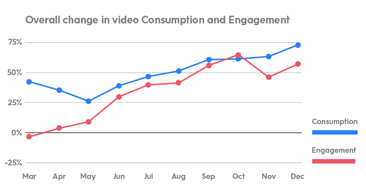 Overall category video engagement and consumption rates