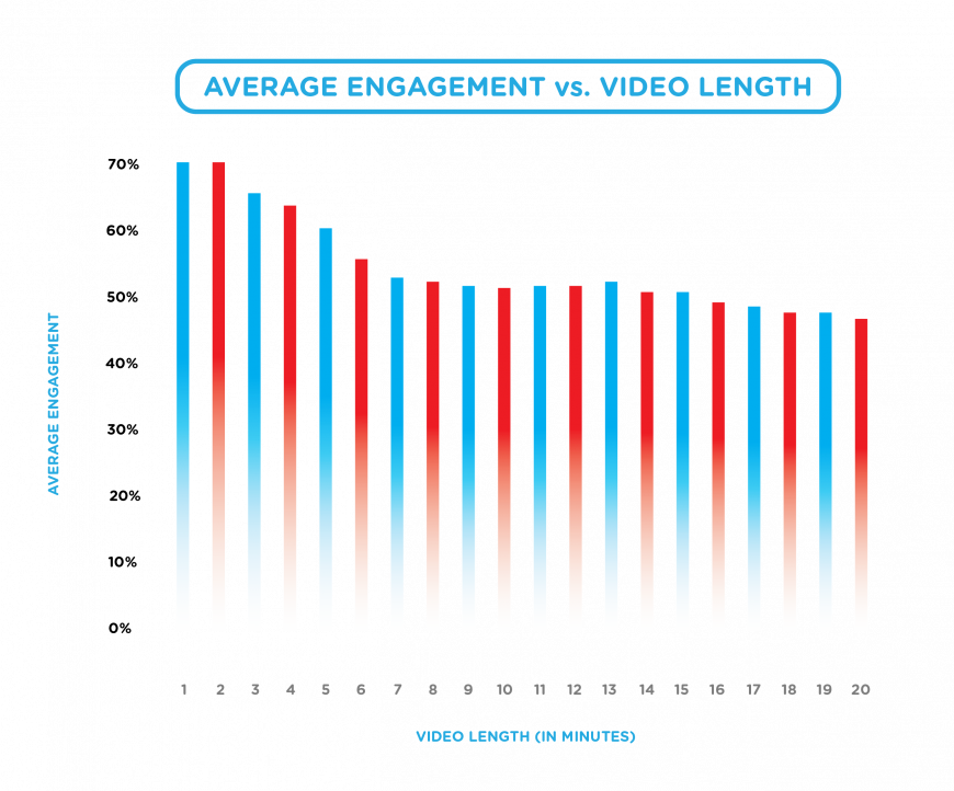 Average engagement vs. Video Length