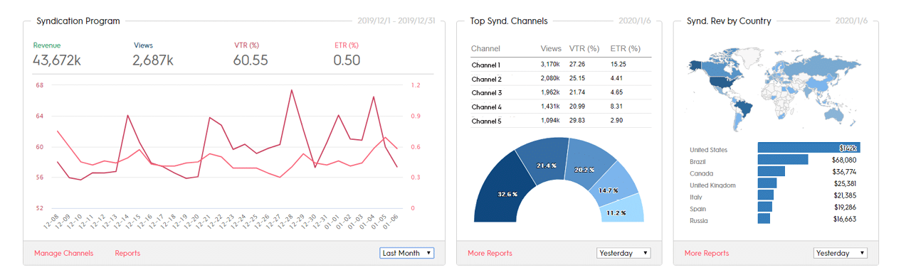 Syndication Dashboard