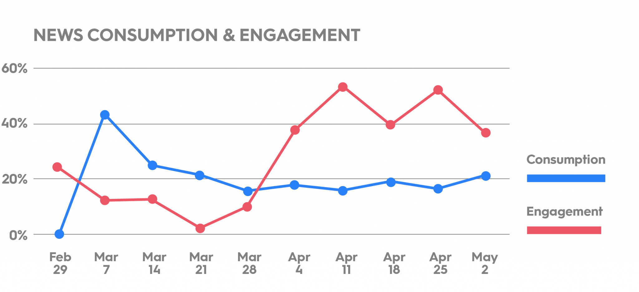 News Consumption and Engagement