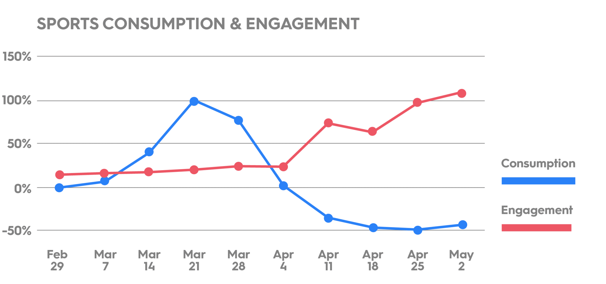 Sports Consumption and Engagement