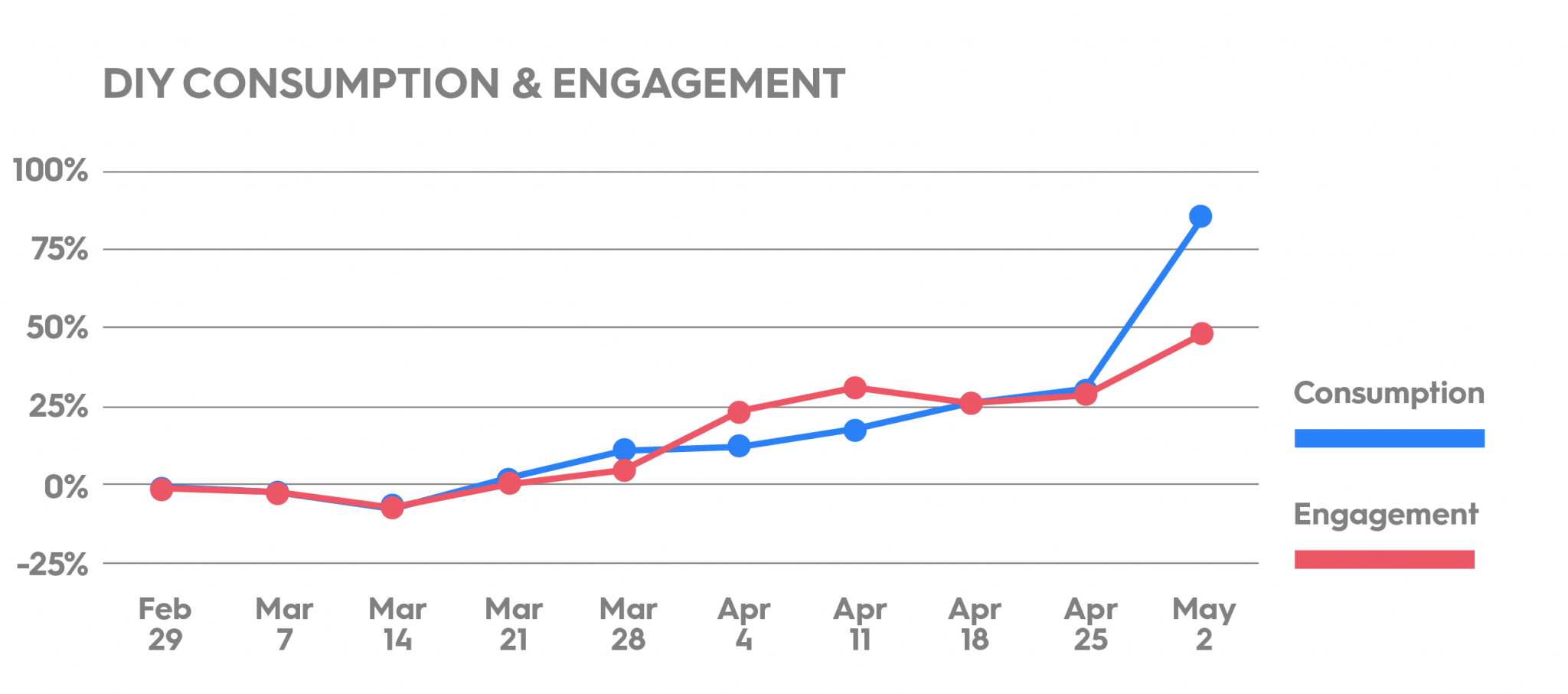 DIY Consumption and Engagement