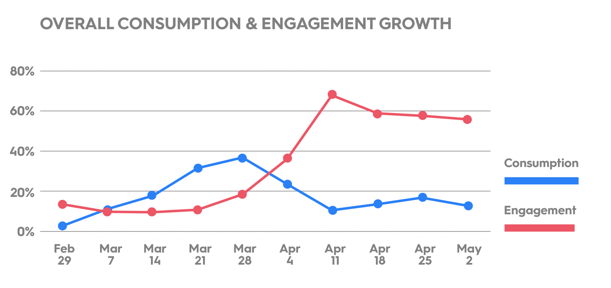 Overall Video Consumption and Engagement