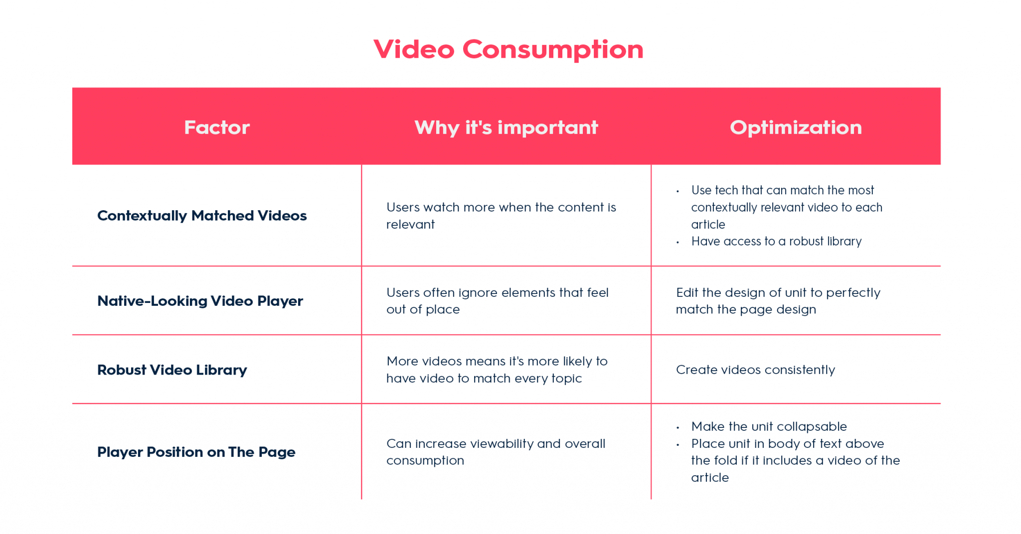 Video Consumption Table