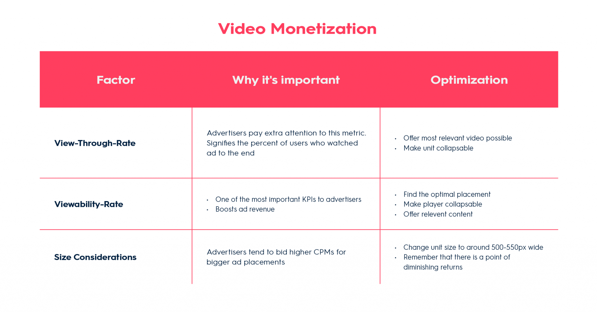 Video Monetization Table