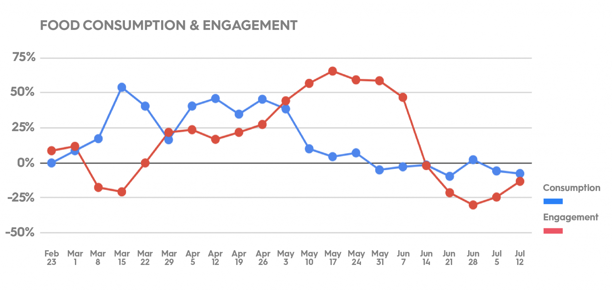 Food consumption and engagement