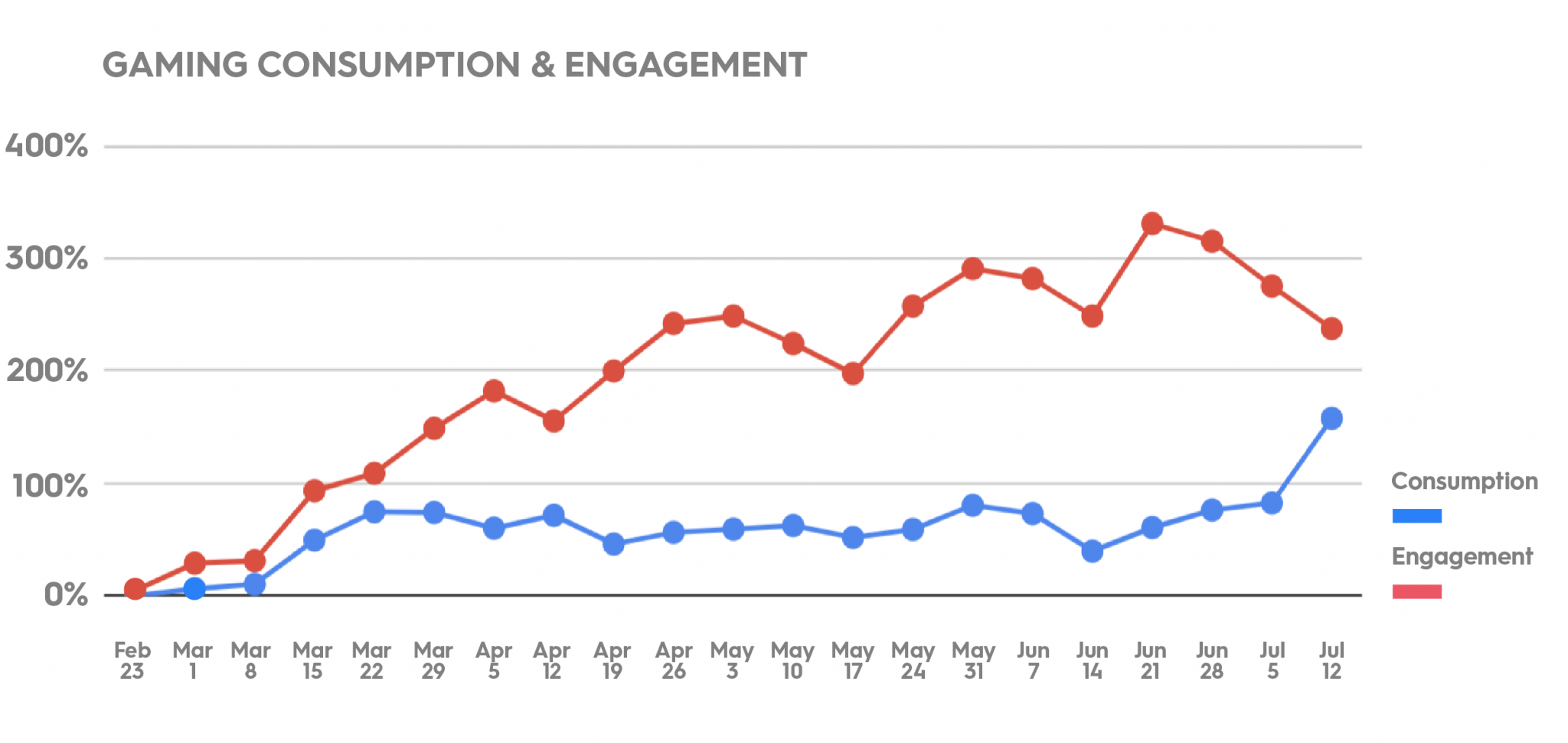 Gaming consumption and engagement