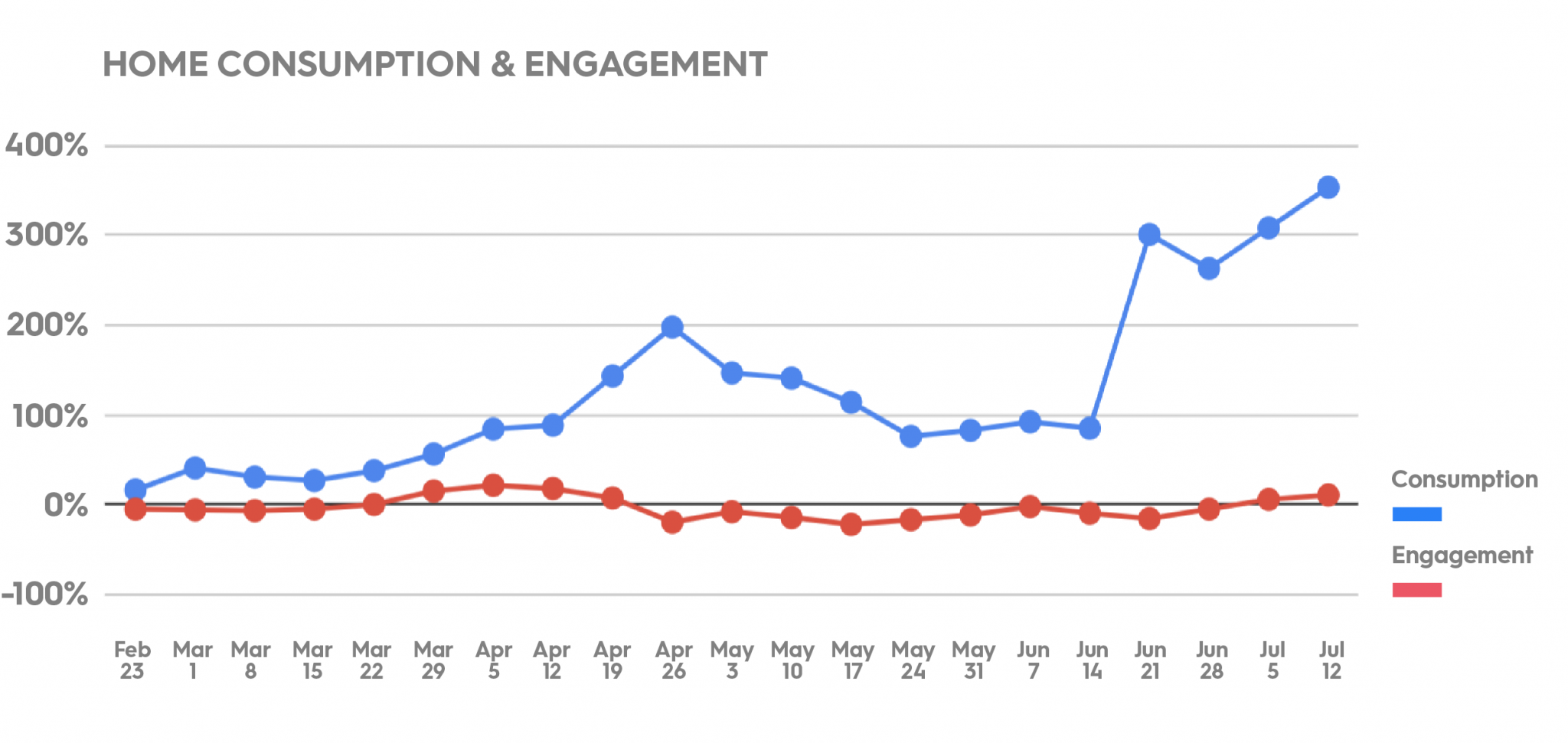 Home consumption and engagement