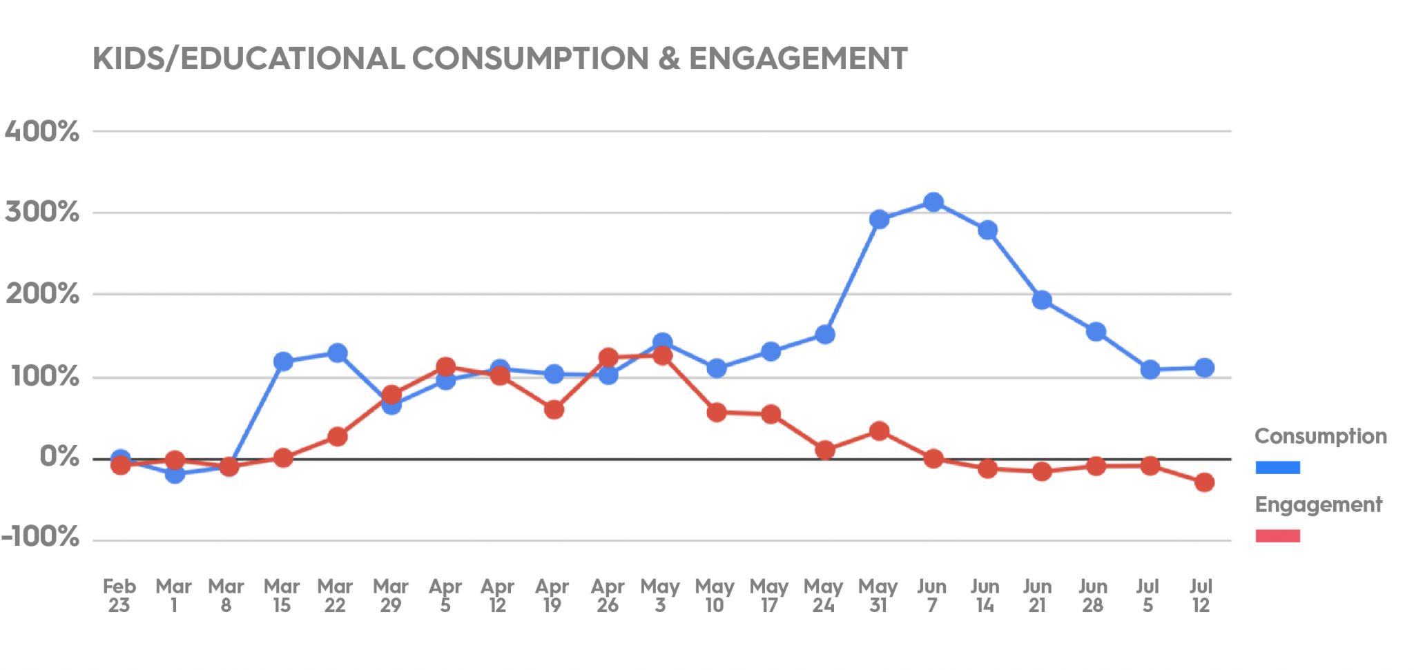 Kids consumption and engagement