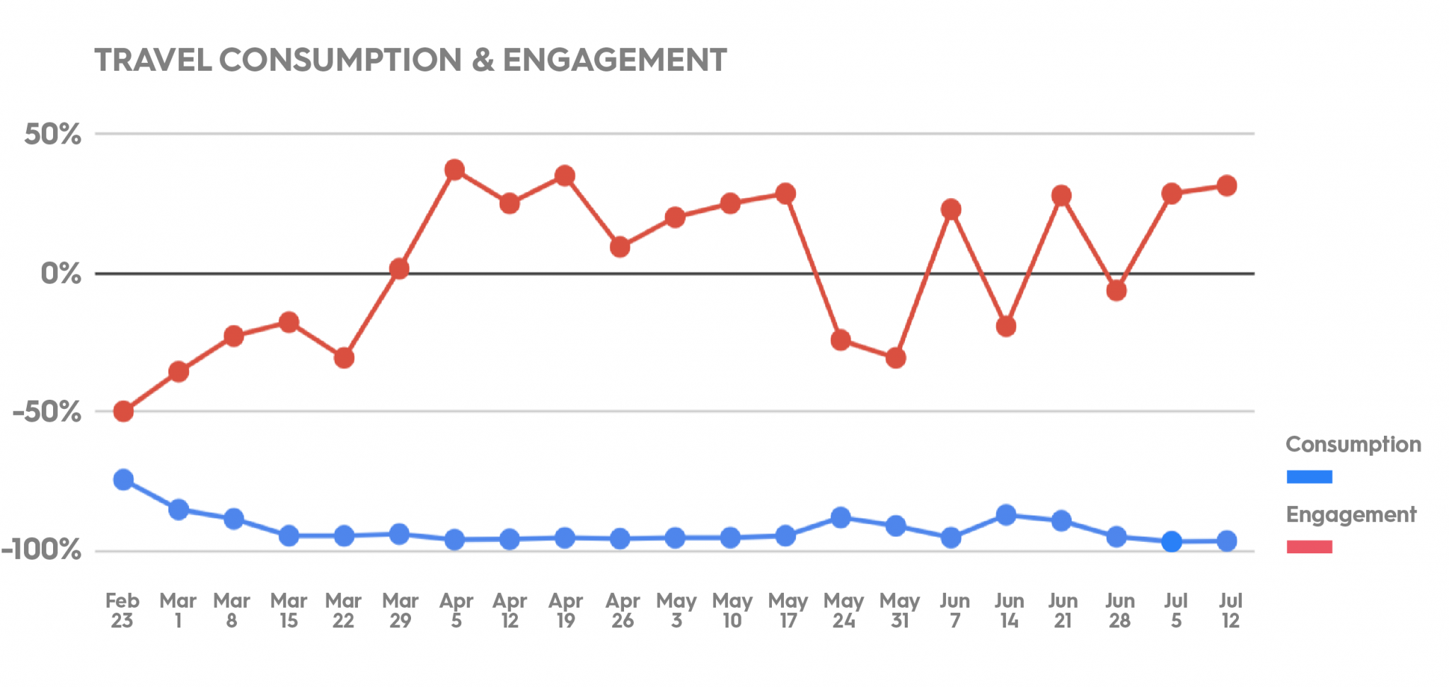 Travel consumption and engagement